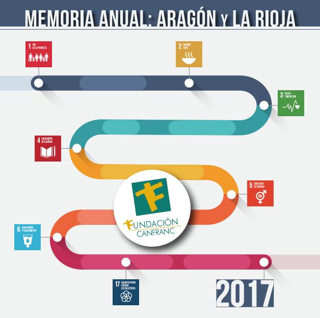 Memoria de actividades 2017 de Fundación Canfranc
